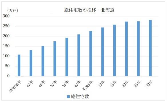 北海道総住宅数グラフ2018